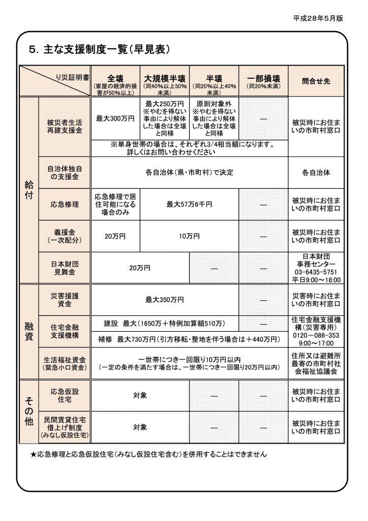 熊本地震 支援制度一覧(2016/5/16現在)