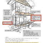 【水害】応急修理制度の適用拡大【石膏ボード・断熱材の交換可】